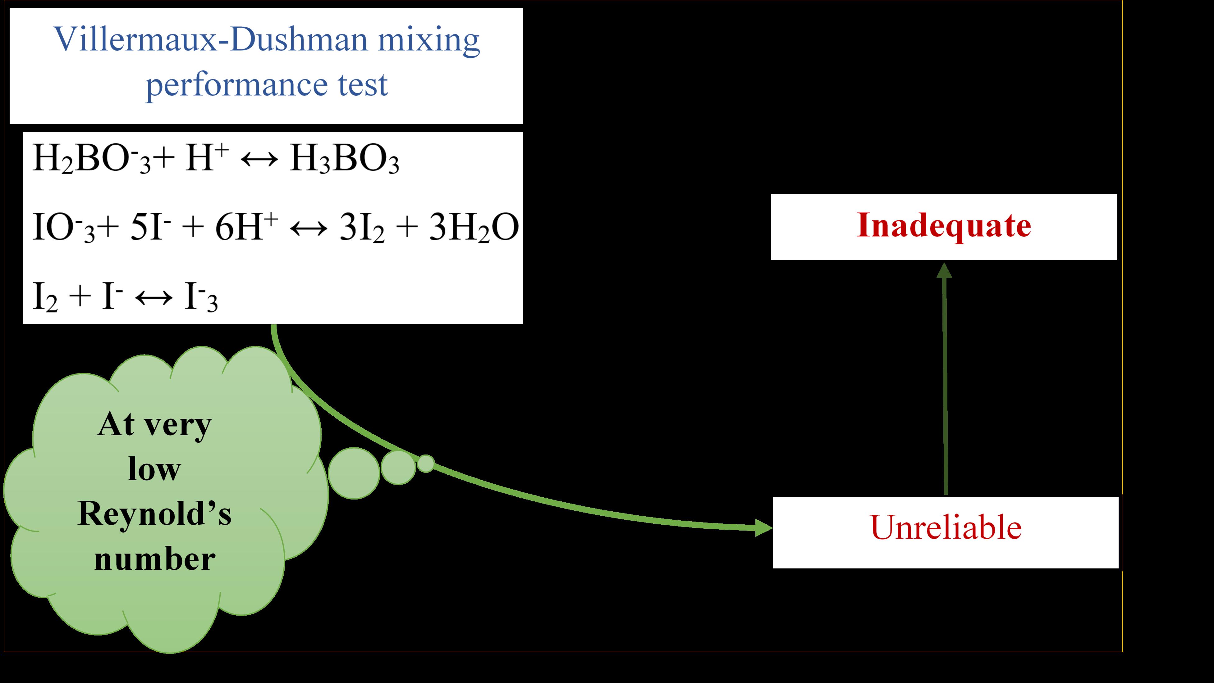 inar flow regime; confluence shape